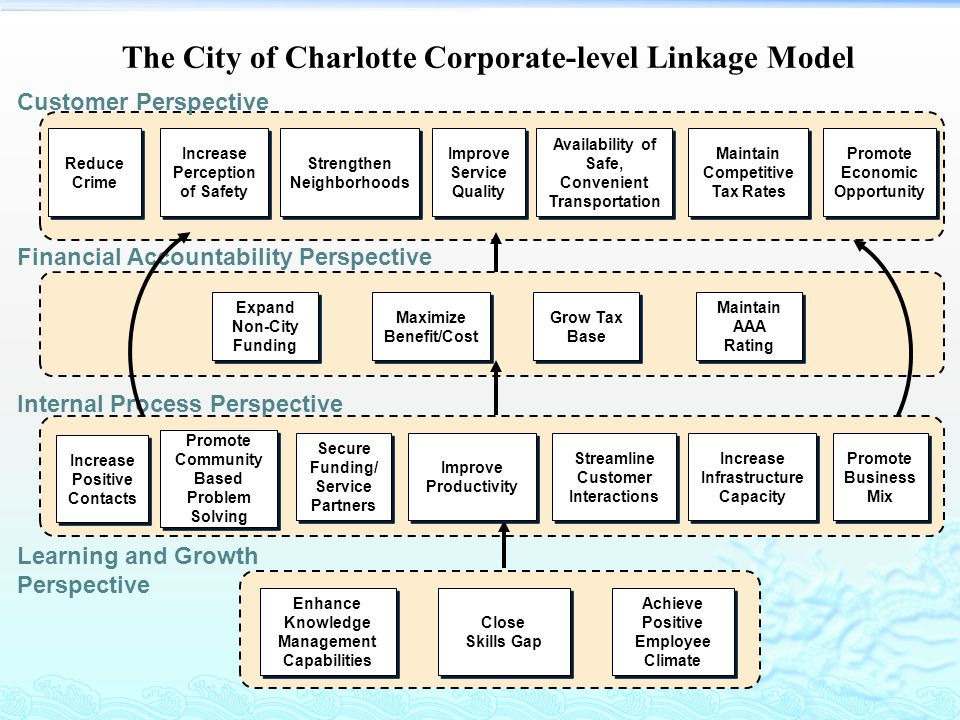 The City of Charlotte Corporate-level Linkage Model