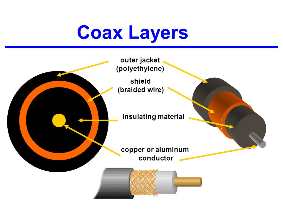 Coax Layers outer jacket (polyethylene) shield (braided wire)