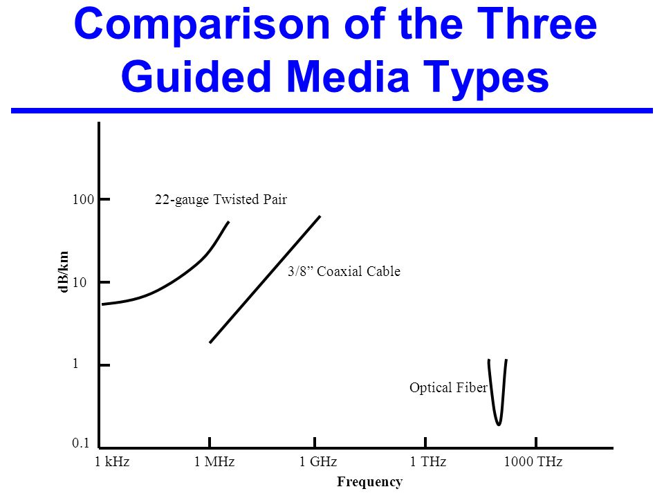 Comparison of the Three Guided Media Types