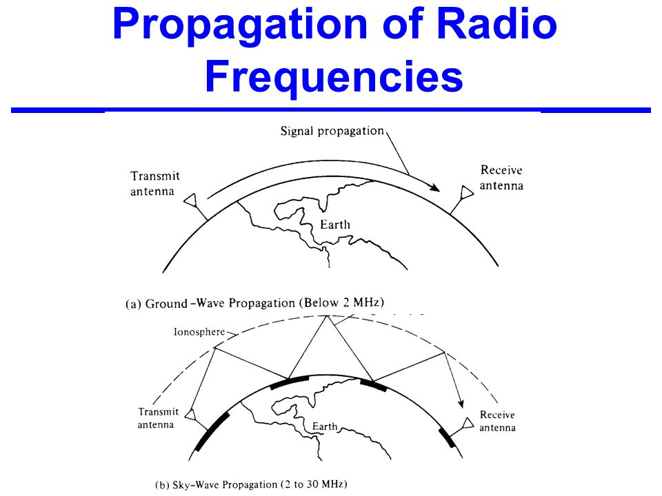 Propagation of Radio Frequencies