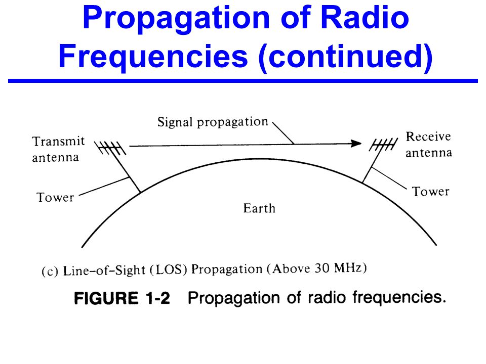 Propagation of Radio Frequencies (continued)