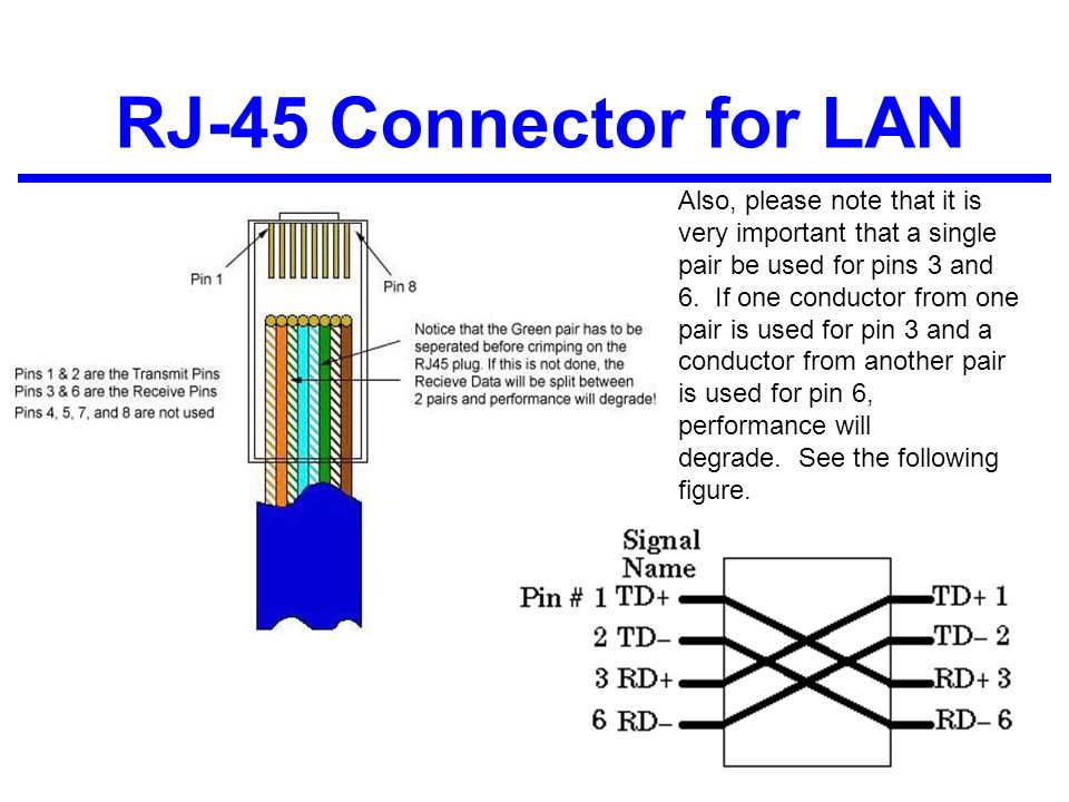 RJ-45 Connector for LAN