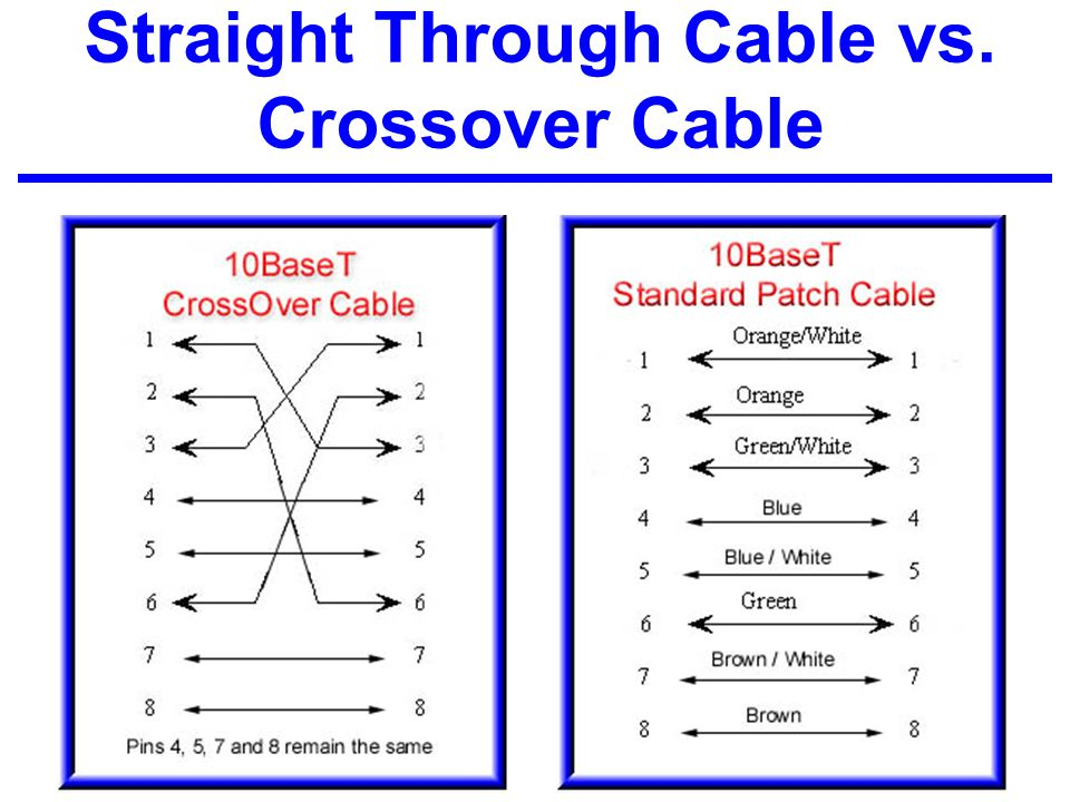 Straight Through Cable vs. Crossover Cable