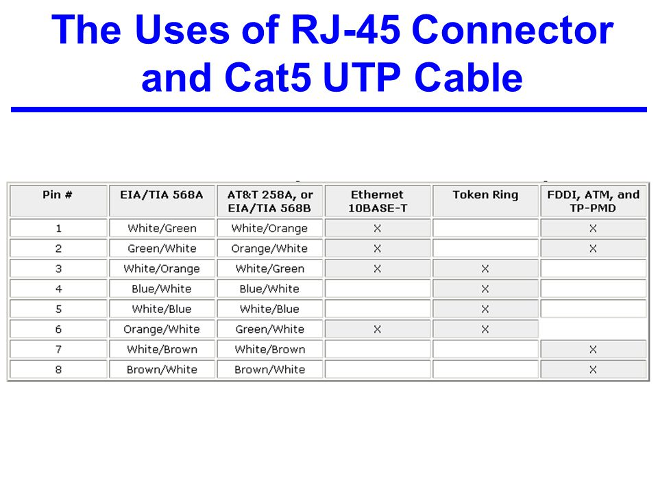 The Uses of RJ-45 Connector and Cat5 UTP Cable