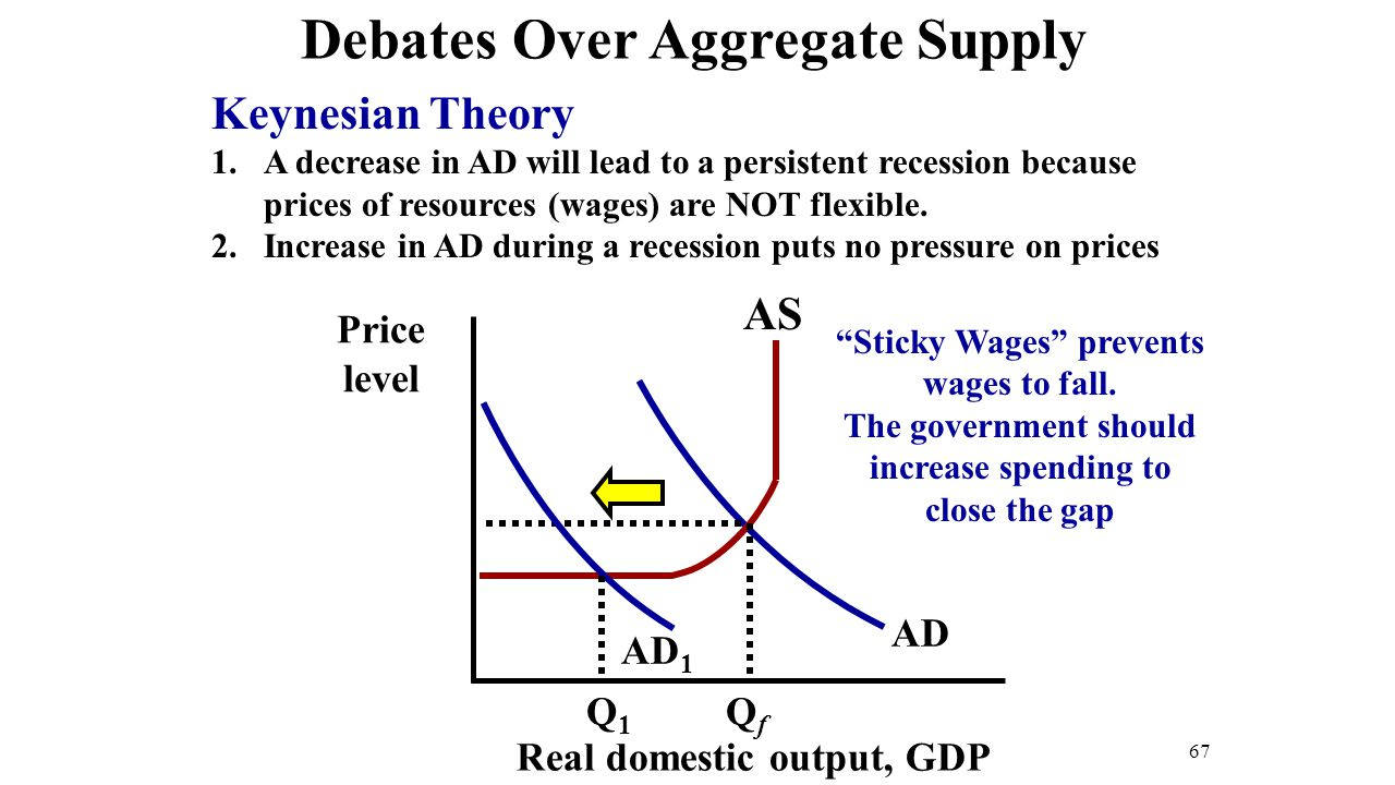 essays on aggregate demand and supply Aggregate demand and supply aggregate demand:- aggregate demand is the amount which will be spent at different values of the price level it is composed of consumption (c), investment (i), government spending (6) and net exports (xвђm.