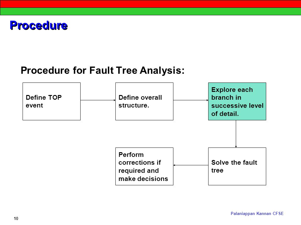 fault tree analysis sysnthesis Advancing dynamic fault tree analysis - get succinct state spaces fast and synthesise failure rates matthias volk(b), sebastian junges, and joost-pieter katoen software modeling and verification, rwth aachen university, aachen, germany.