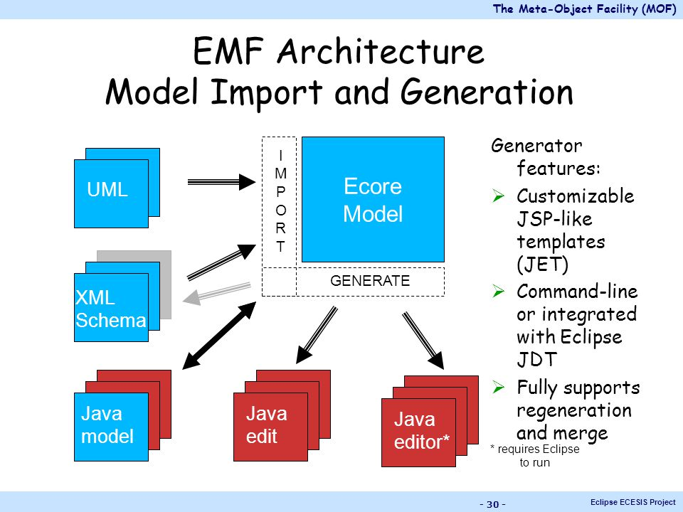 The meta object facility mof ppt download 30 emf architecture ccuart Choice Image