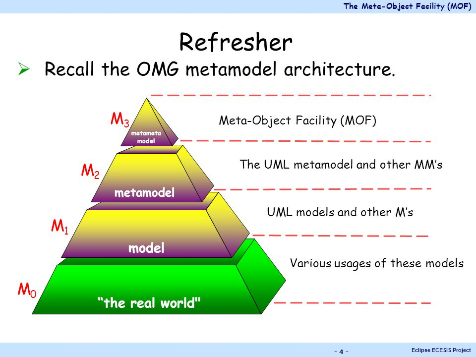 The Meta-Object Facility (MOF)...