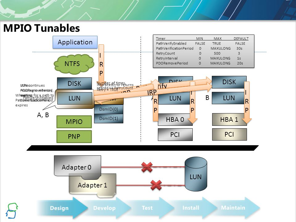Developing Highly Available Multipath Solutions and Device