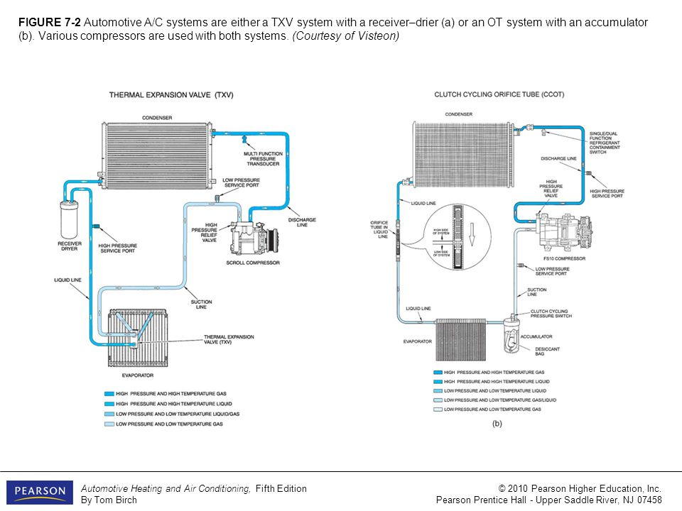 figure 7-2 automotive a/c systems are either a txv system with a