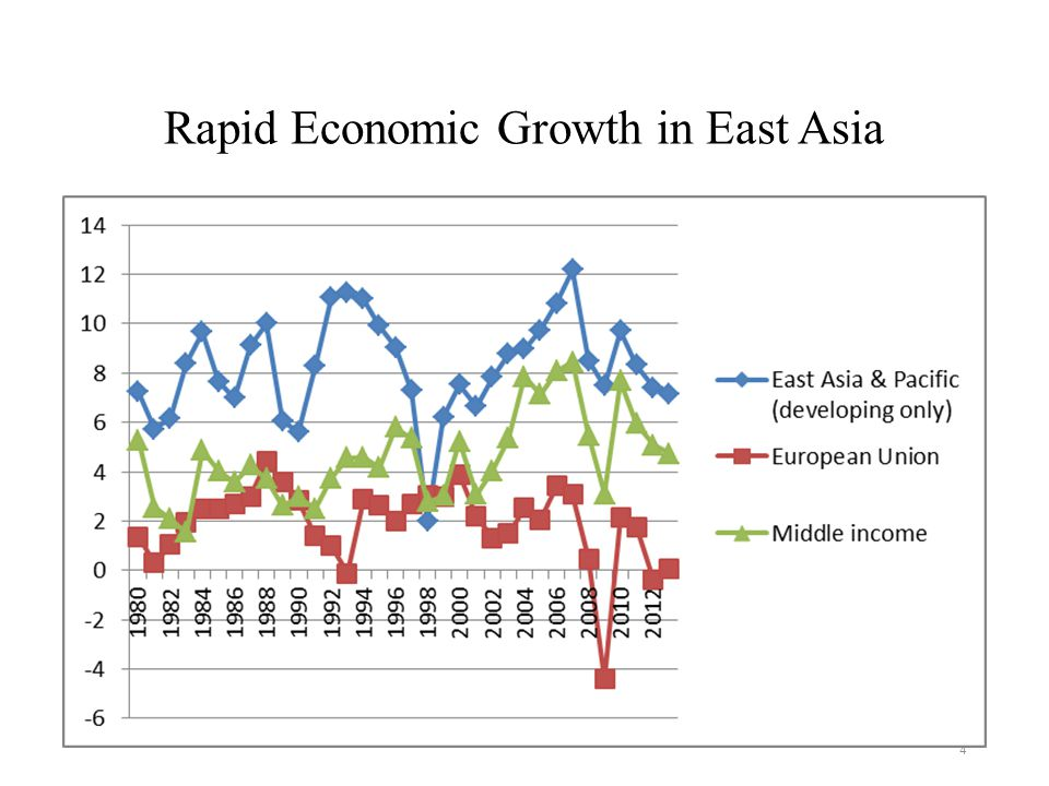 the economic success of the east asian    export-oriented economies was supported by