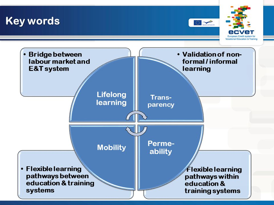 Key words Lifelong learning Perme-ability Mobility