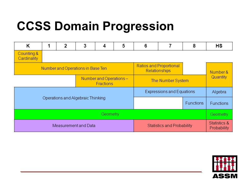 CCSS Domain Progression
