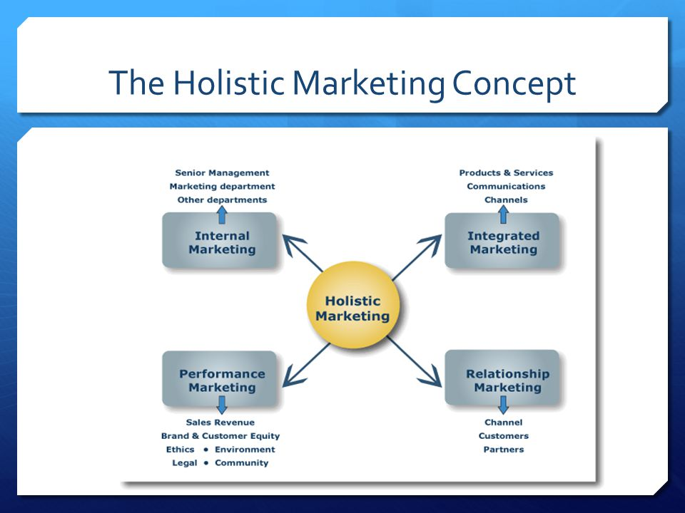 The Holistic Marketing Concept