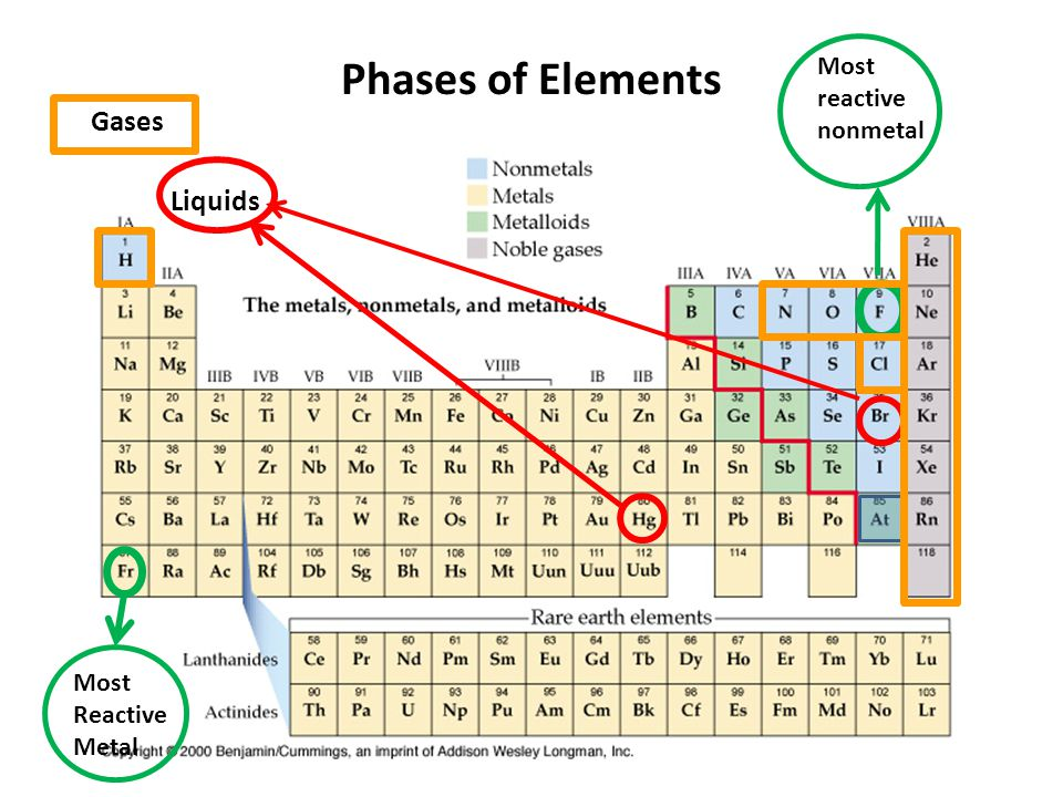 For Test 6 The Periodic Table Ppt Download