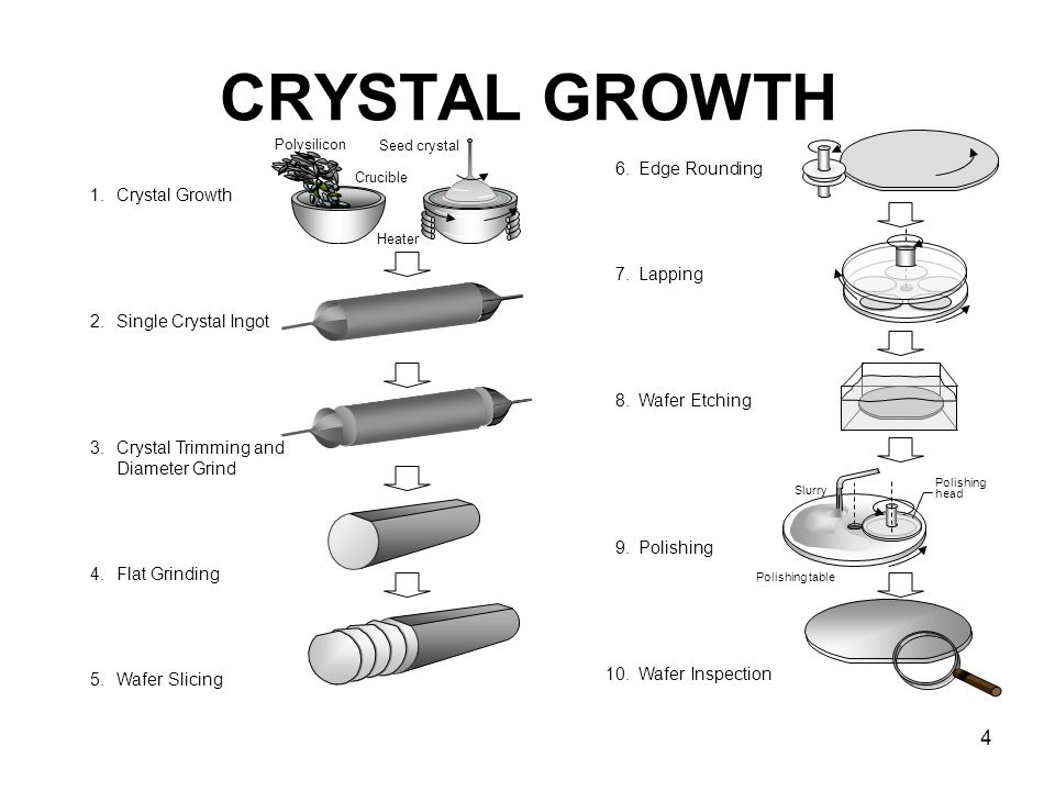 Chapter 1 Crystal Growth Wafer Preparation  - ppt video