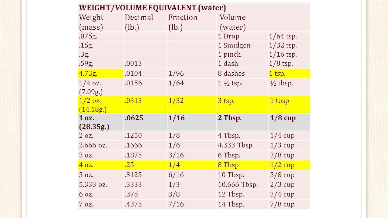 11 Weight Volume