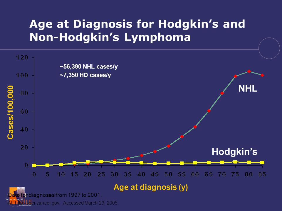 goals understand the differences between hodgkin lymphoma and nonage at diagnosis for hodgkin\u0027s and non hodgkin\u0027s lymphoma