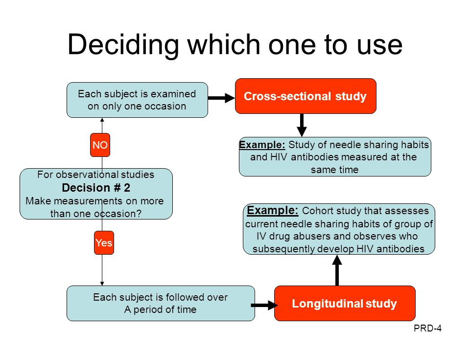 Design Options In Epidemiologic Research Ppt Download