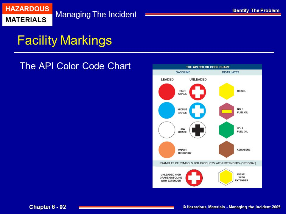 Chapter 6 Identify The Problem Textbook Page Ppt Download