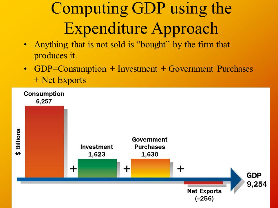 Computing GDP using the Expenditure Approach