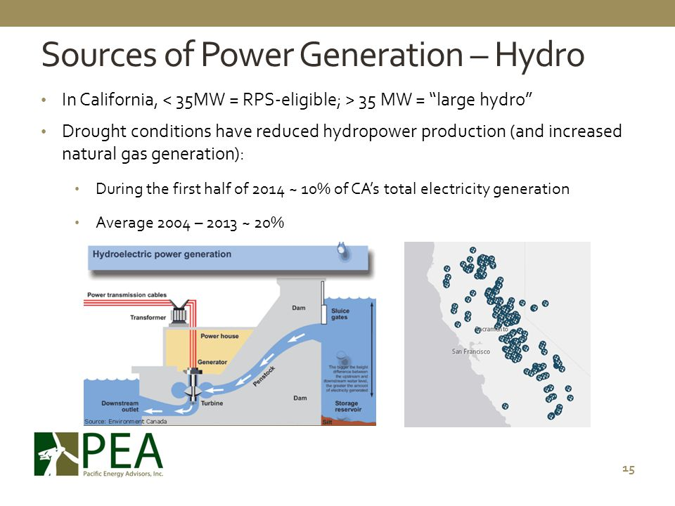 Sources of Power Generation – Hydro
