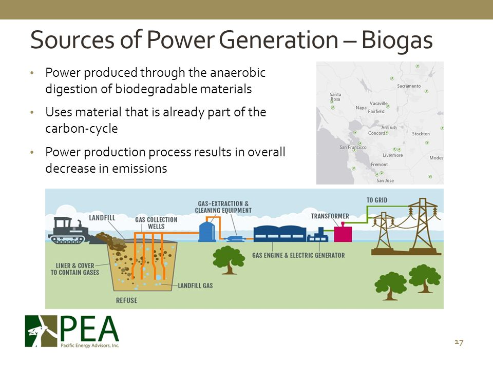 Sources of Power Generation – Biogas
