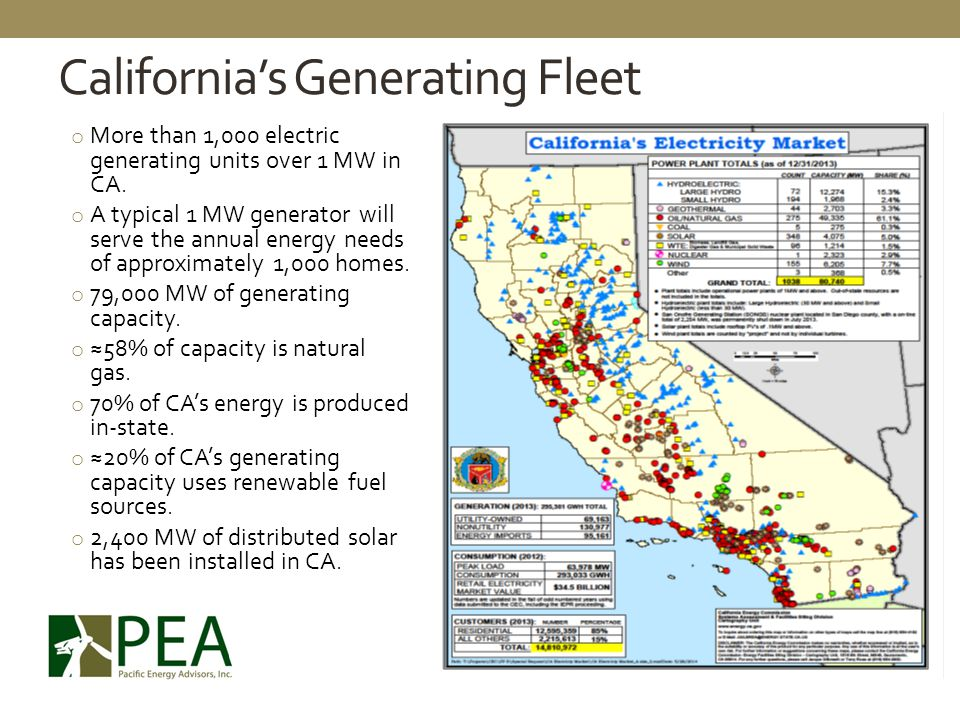 California's Generating Fleet