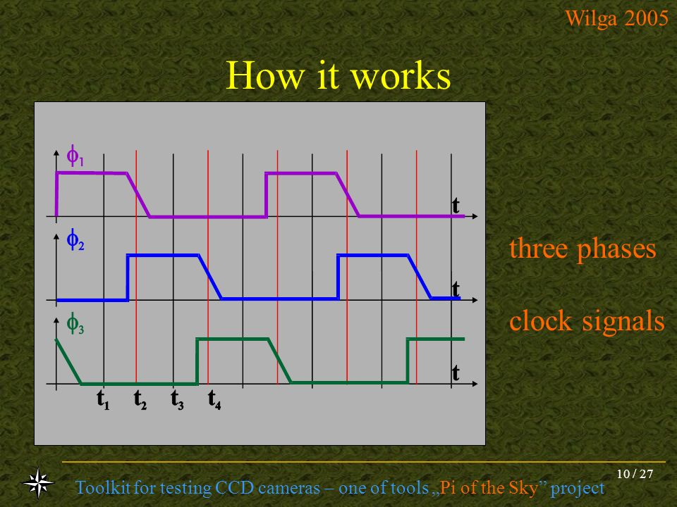 How it works three phases clock signals