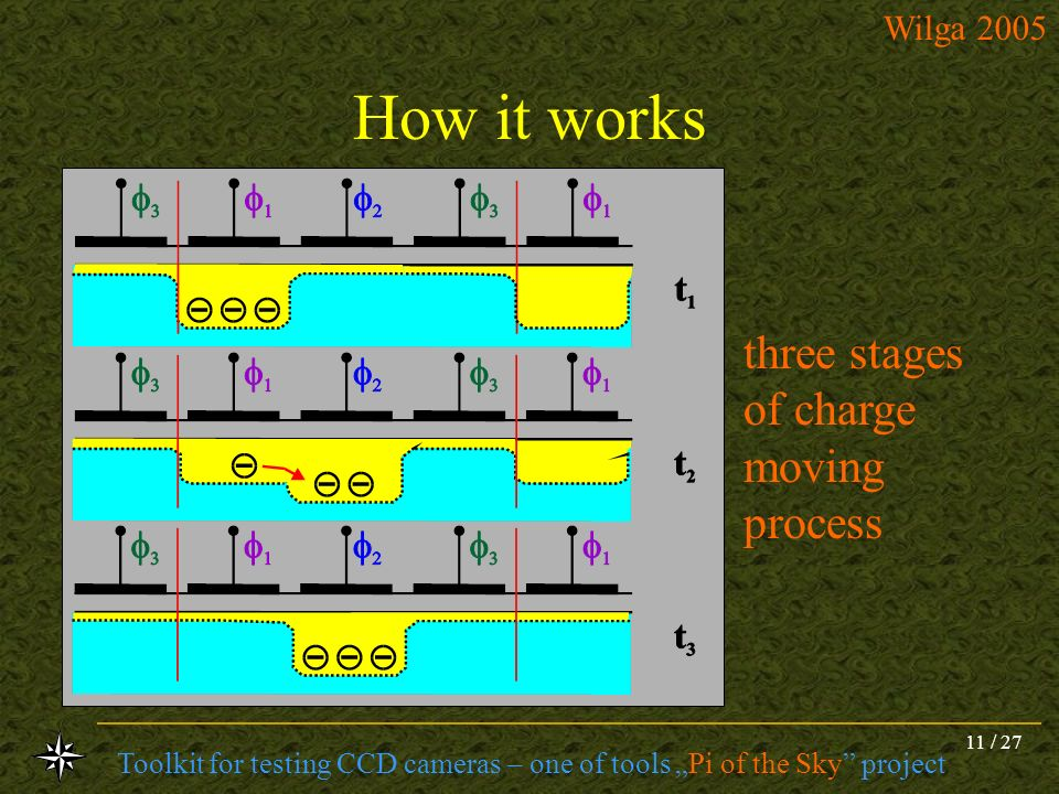 How it works three stages of charge moving process