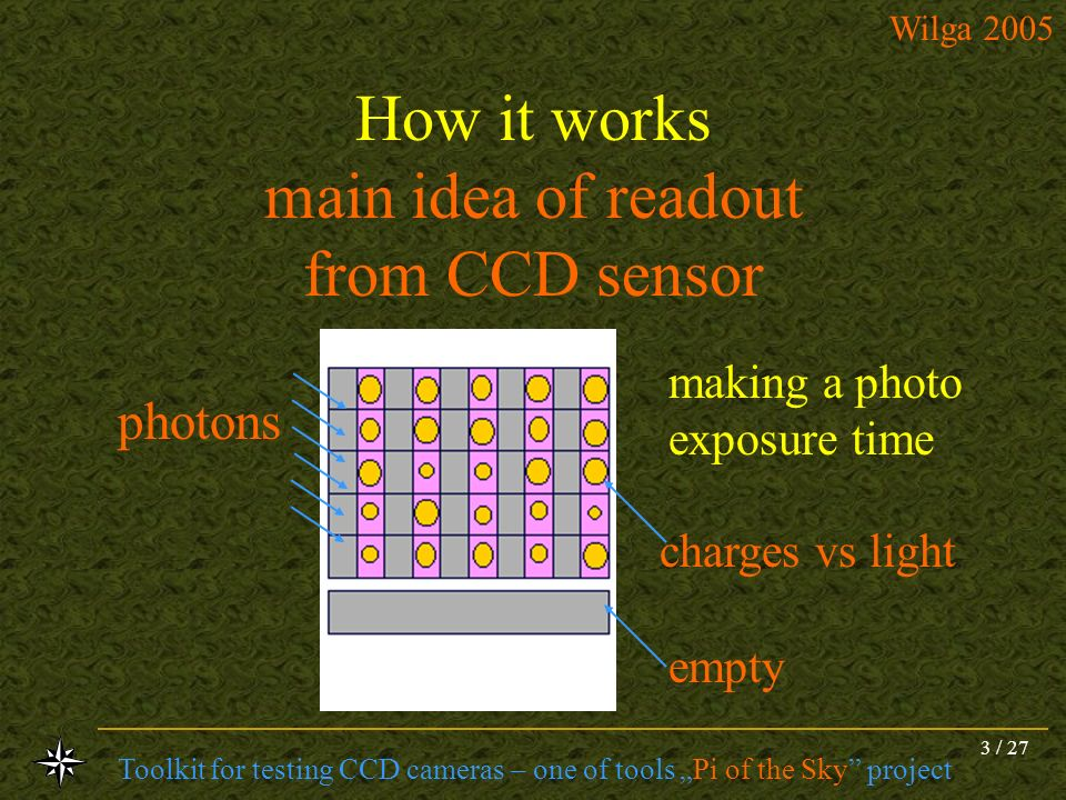 How it works main idea of readout from CCD sensor