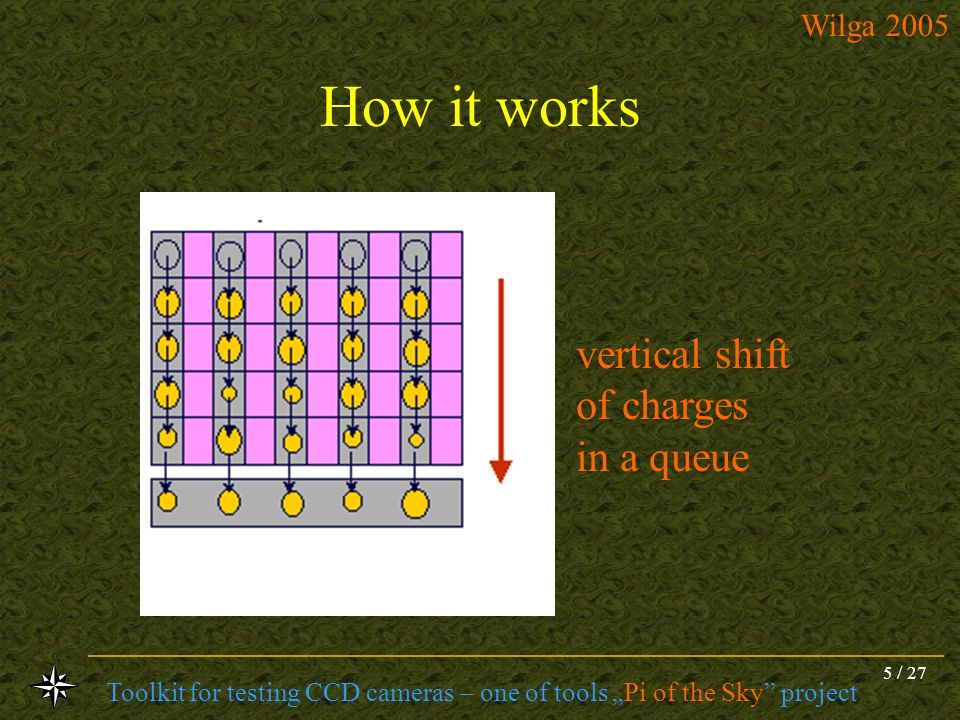 How it works vertical shift of charges in a queue