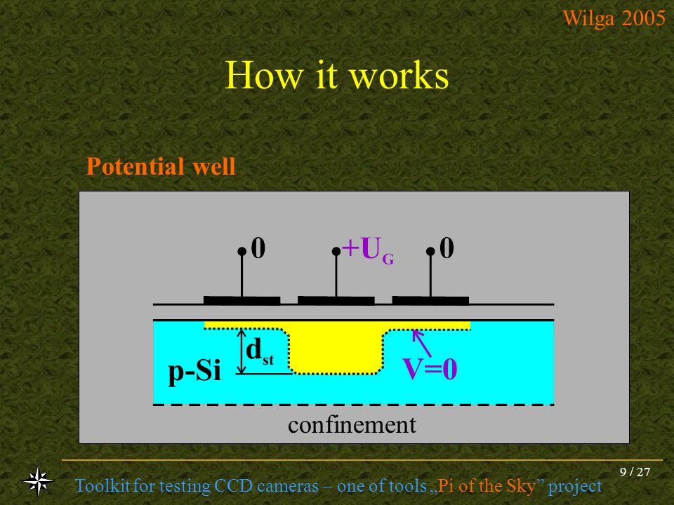 How it works Potential well confinement