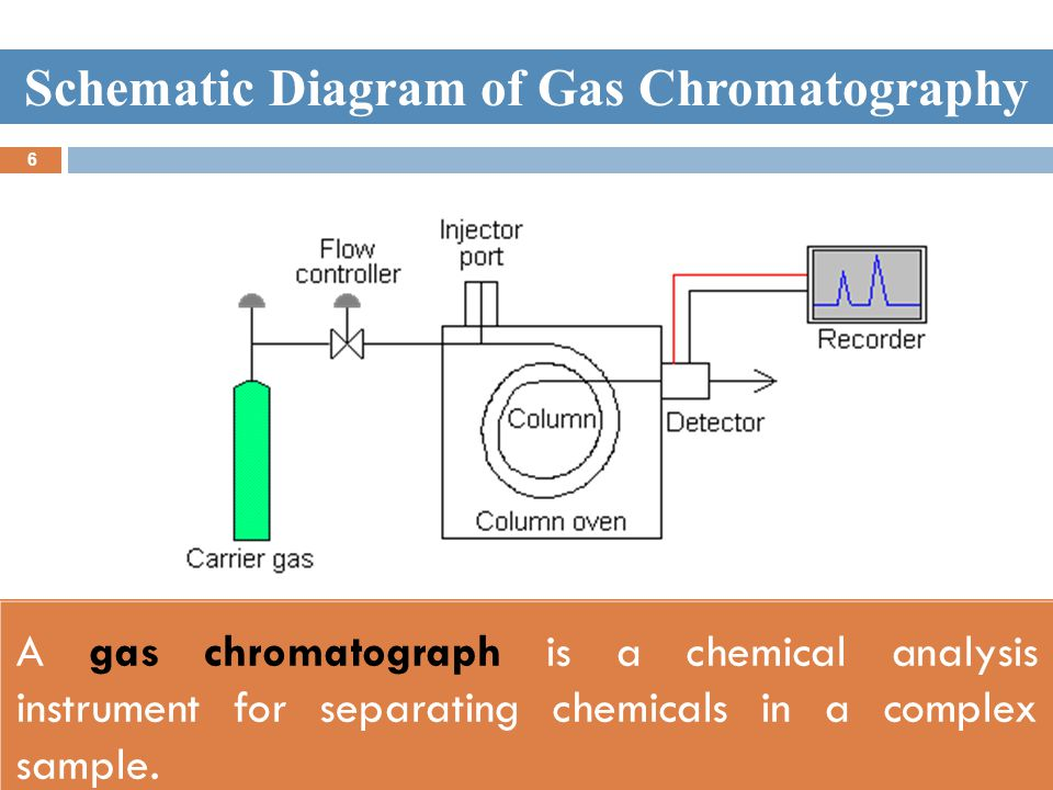Gas Liquid Chromatography - ppt video online download