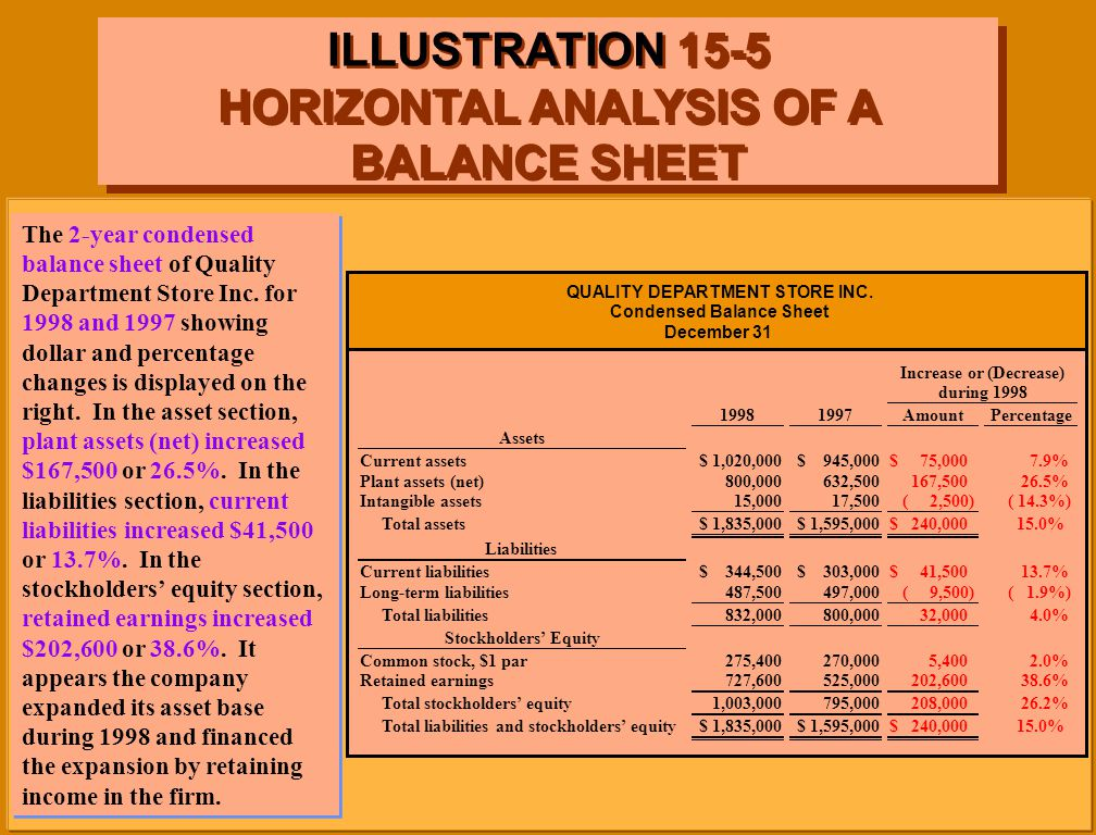 balance sheet analysis example