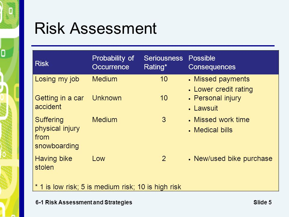 Chapter 6 Personal Risk Management - ppt video online download
