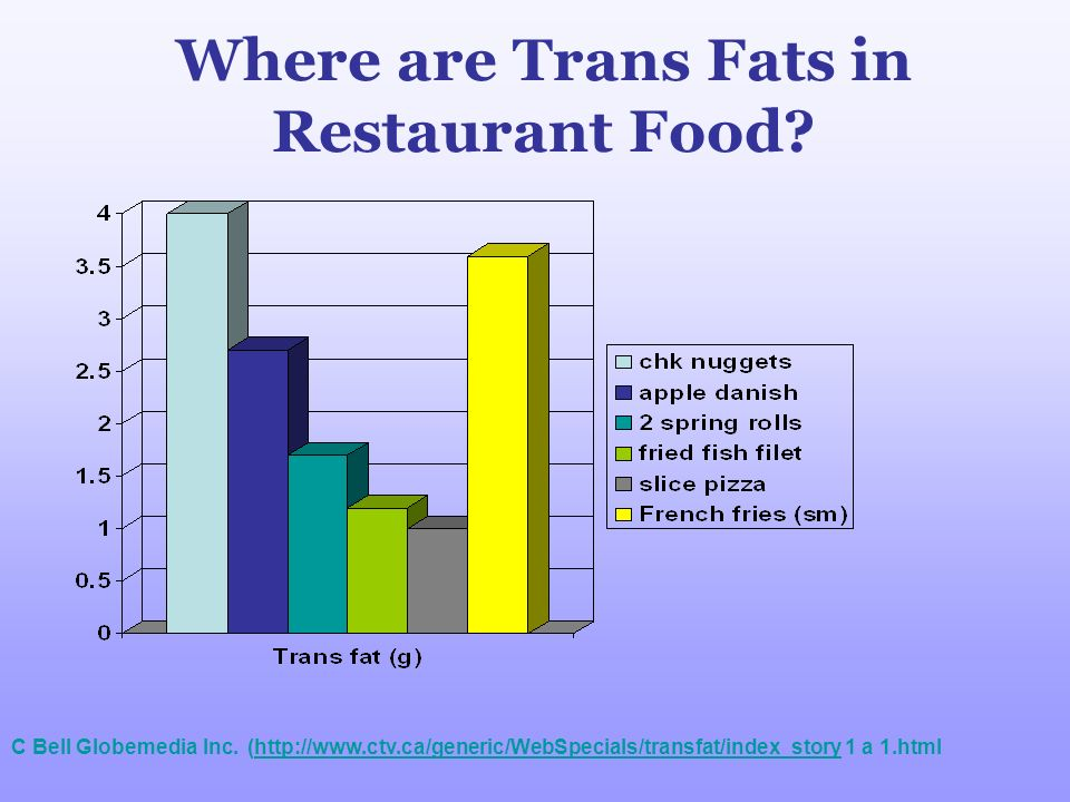 Where are Trans Fats in Restaurant Food