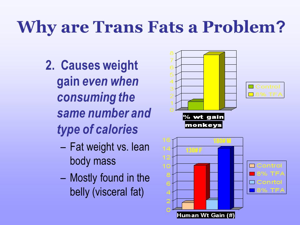 Why are Trans Fats a Problem