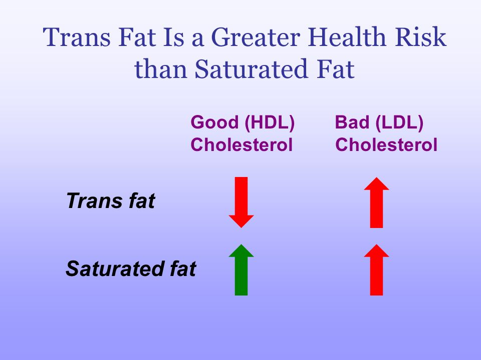 Trans Fat Is a Greater Health Risk than Saturated Fat