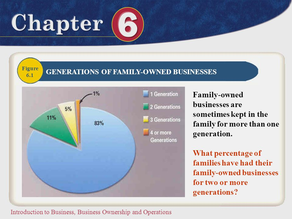 Figure 6.1. GENERATIONS OF FAMILY-OWNED BUSINESSES. Family-owned businesses are sometimes kept in the family for more than one generation.