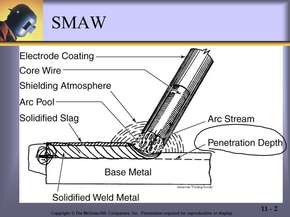 shielded metal arc welding  smaw