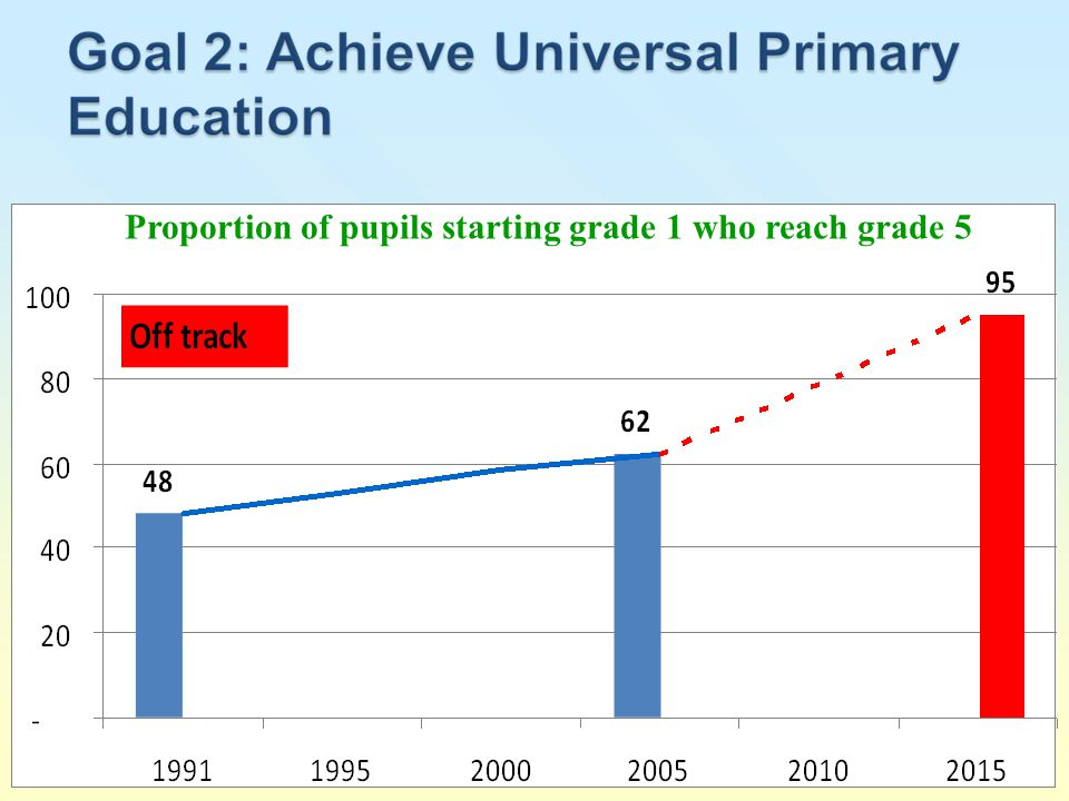 Proportion of pupils starting grade 1 who reach grade 5