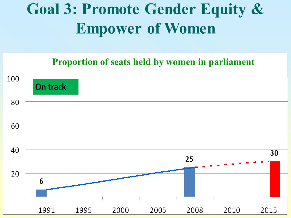 Goal 3: Promote Gender Equity & Empower of Women