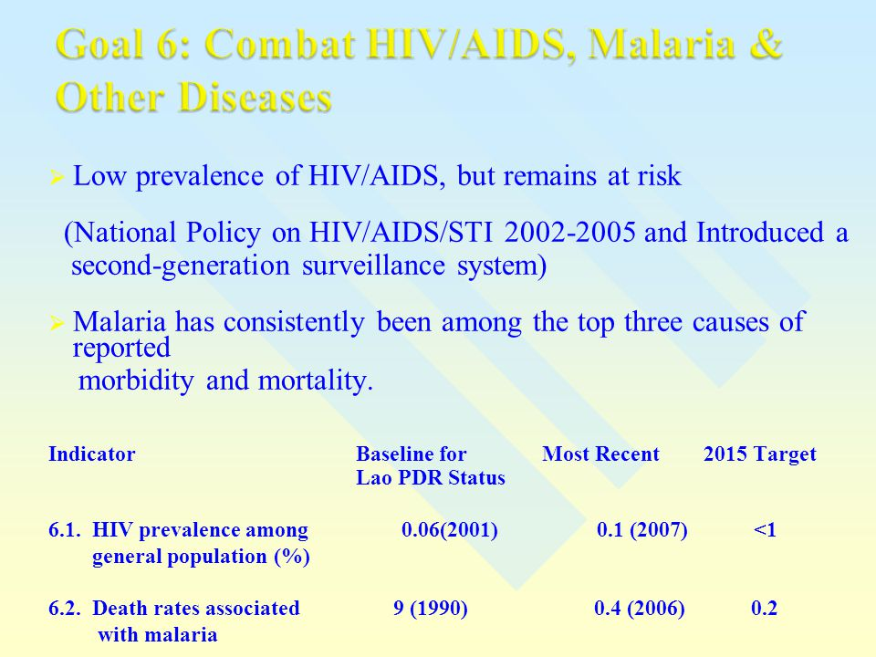 Goal 6: Combat HIV/AIDS, Malaria & Other Diseases