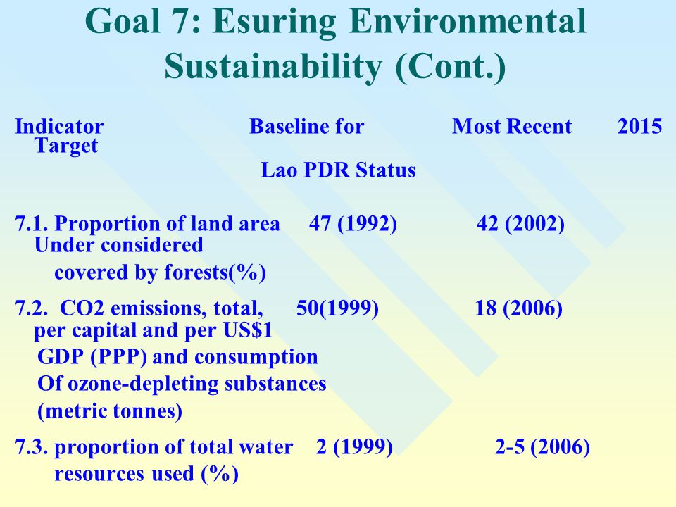Goal 7: Esuring Environmental Sustainability (Cont.)