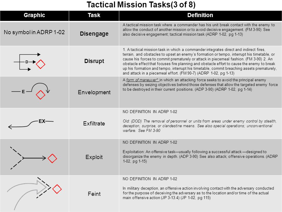 Strategic Operational Tactical Ppt Download
