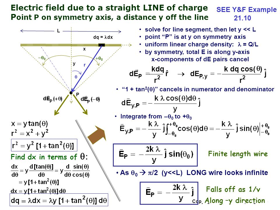 Linear Charge Density Of Ring