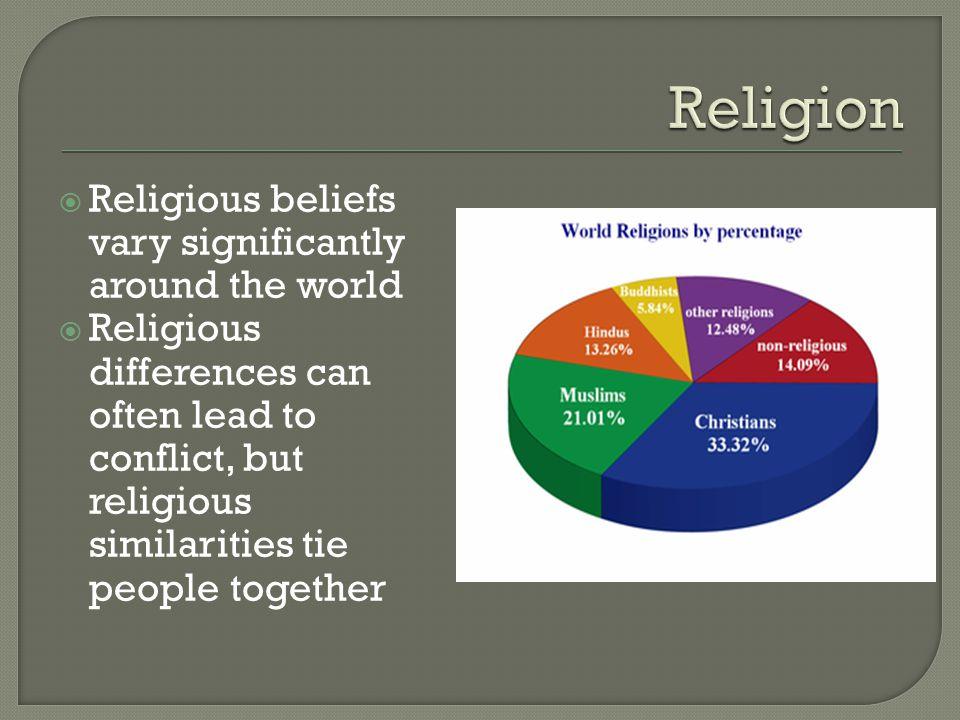 Religion Religious beliefs vary significantly around the world