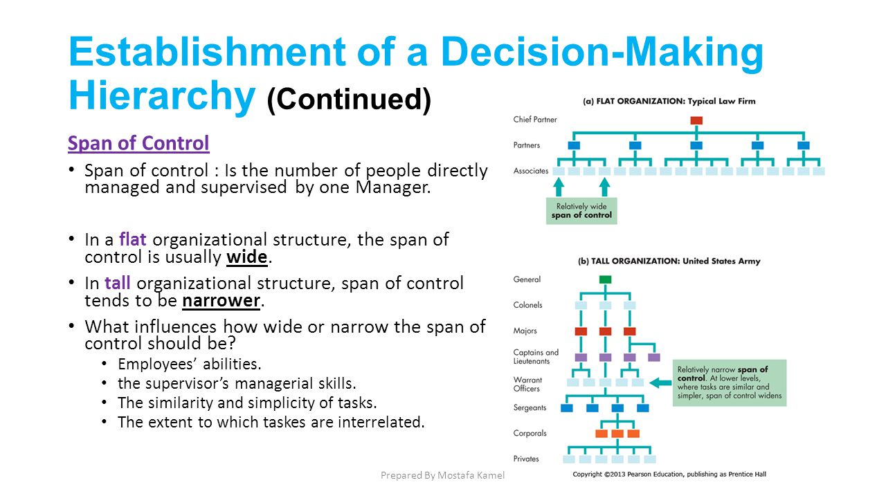 Elishment Of A Decision Making Hierarchy Continued