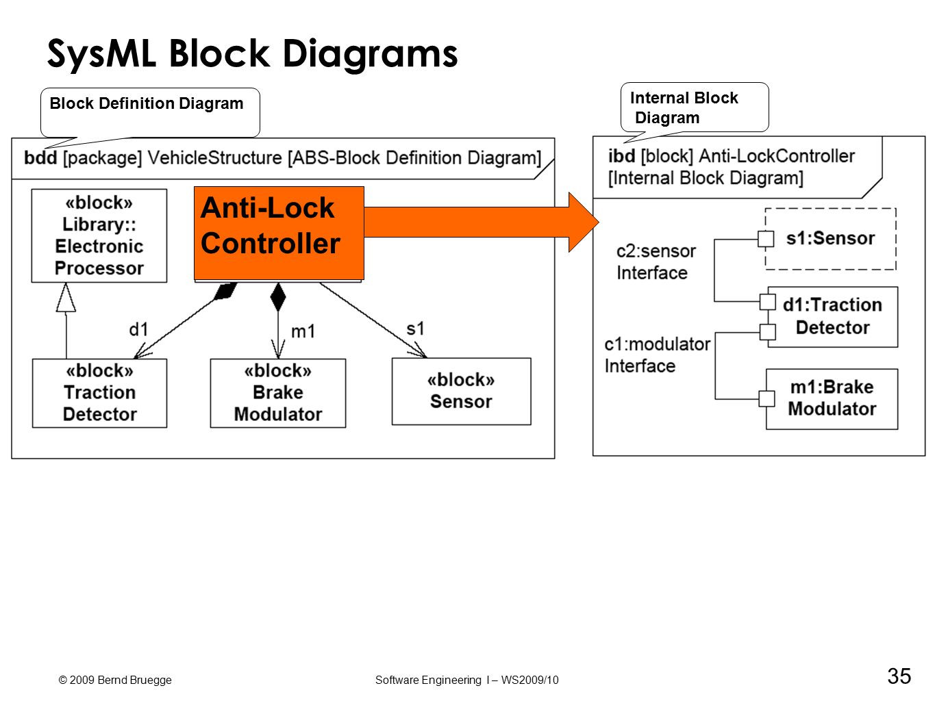 Block Definition Diagram Interfaces Great Installation Of Wiring Explanation Sysml A Modeling Language For Systems Ppt Download Rh Slideplayer Com Simple